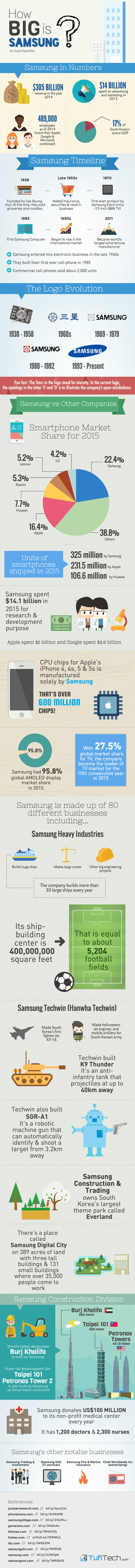 How-Big-Is-Samsung-Infographic-e1458592303156