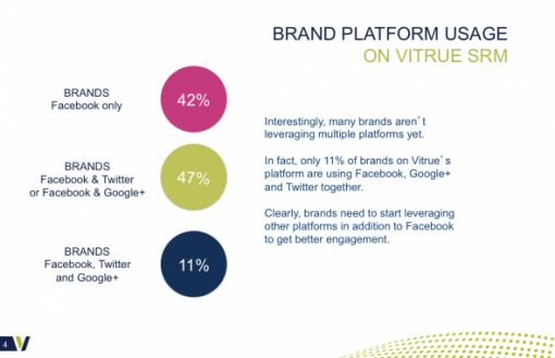 however-less-than-half-of-companies-bother-to-go-beyond-facebook-in-social-media-