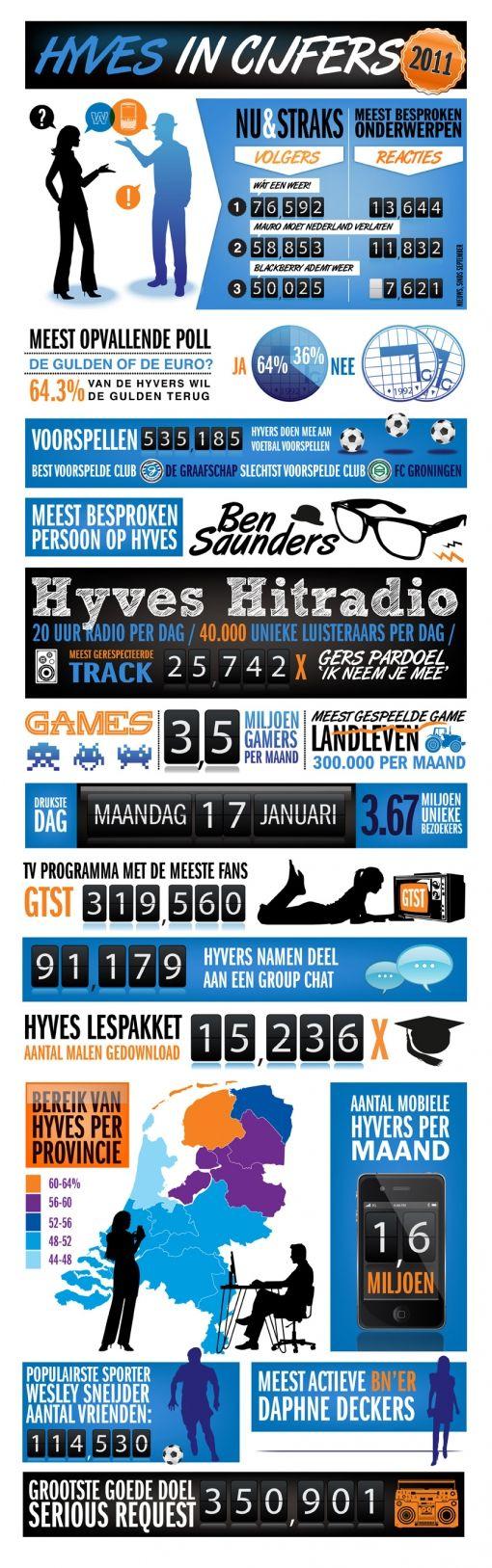 hyves-2011