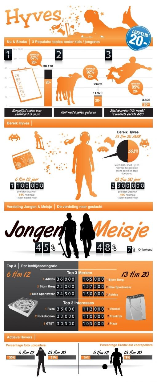 Hyves_Infographic_jongeren