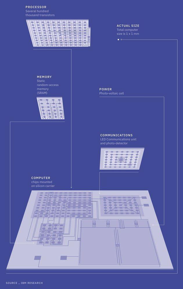 ibm-blauwdruk