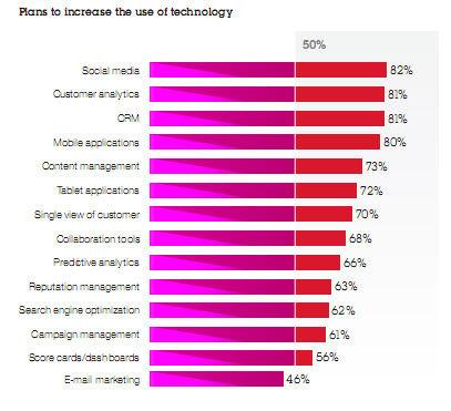 ibm increase use technology