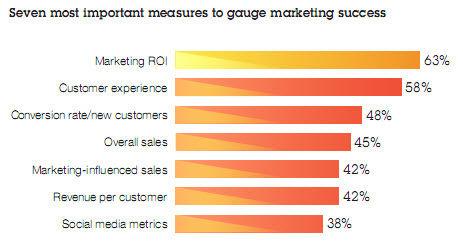 ibm marketing succes