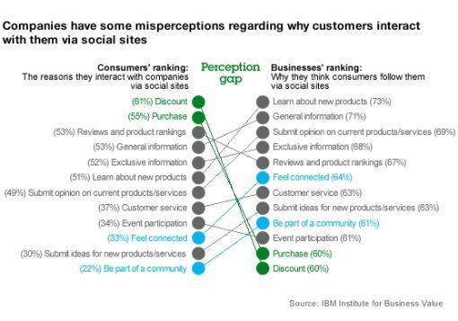 IBM verschil in perceptie social media