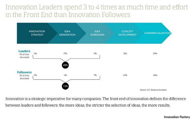 Idea challenge zorgt voor snellere en optimale innovatie