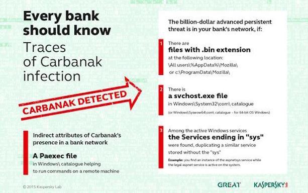 Carbanak_opsporen
