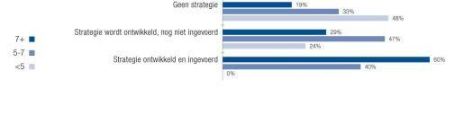 Impact social media onbekend bij Nederlandse bedrijven