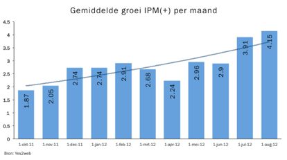 In een jaar tijd verdubbelde de interactie op Nederlandse Facebook pagina's