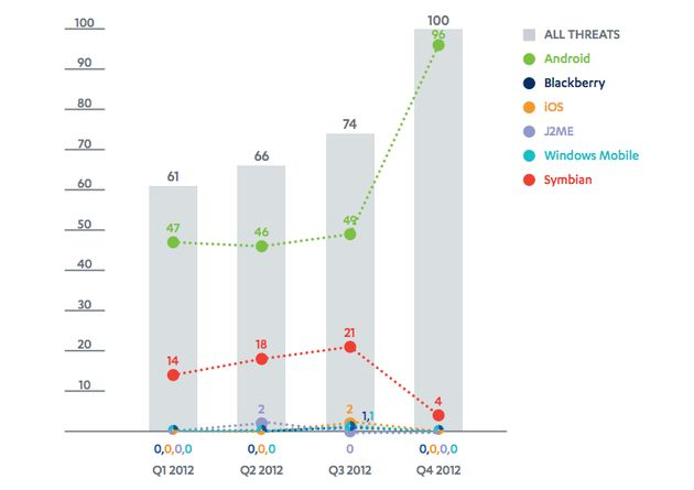 In Q4 2012 was 79% van alle malware gericht op Android