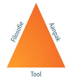 Inbound_marketing_driehoek