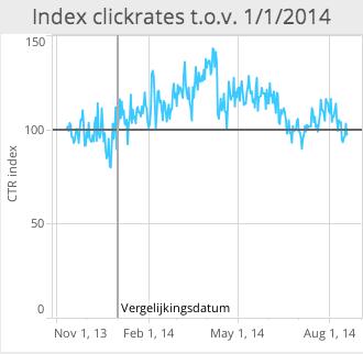 Index t.o.v. 1:1:2014