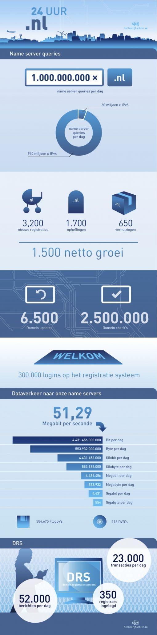 Infographic_24_uur_nl