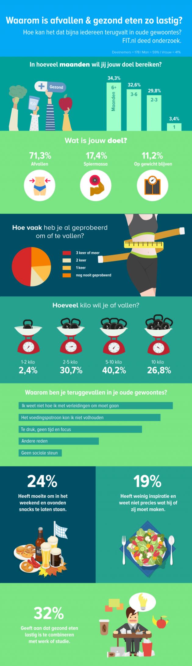 Infographic-afvallen