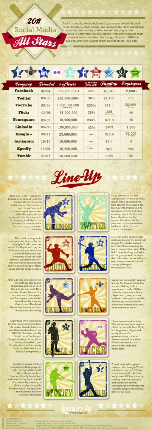 Infographic-All-Stars-20112