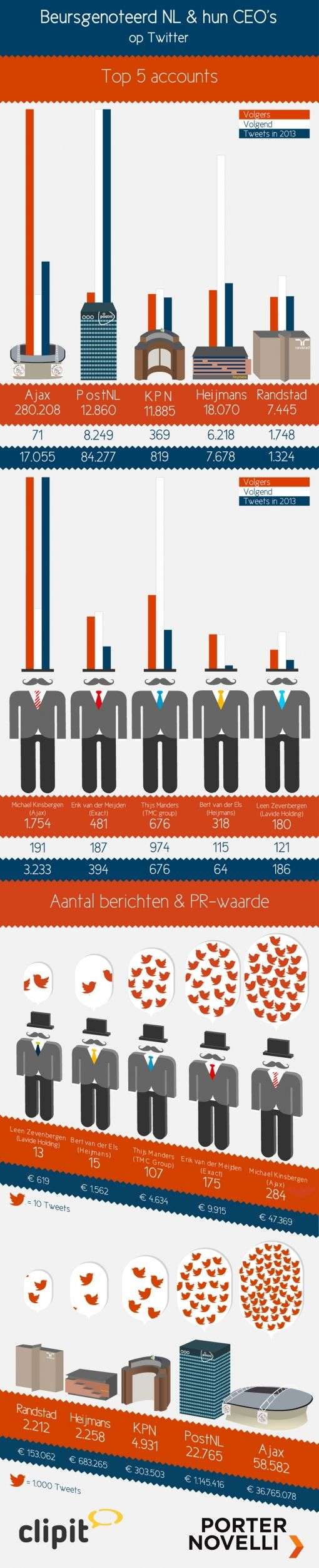 Infographic Compleet