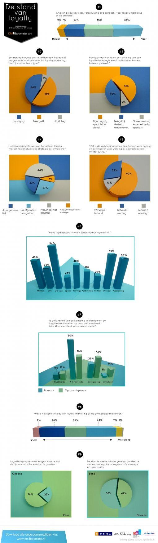 Infographic-DM-Barometer-Special-De-stand-van-loyalty