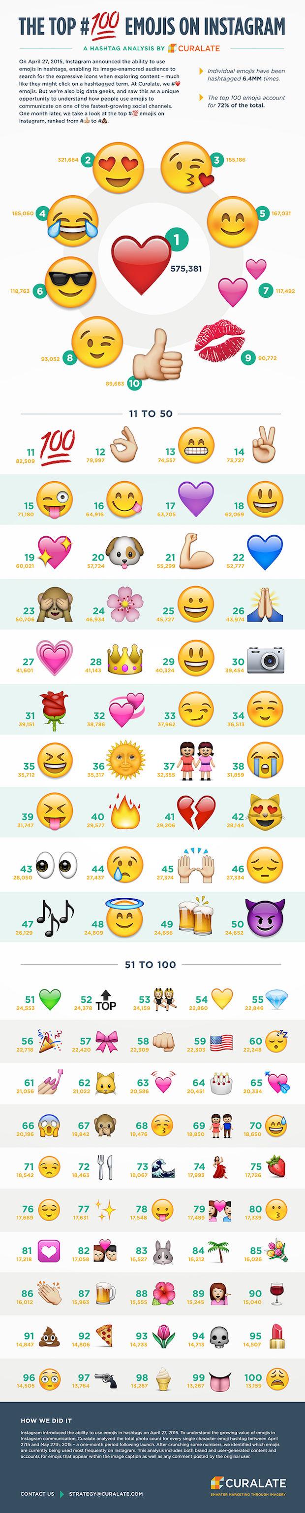 infographic_emoji_instagram