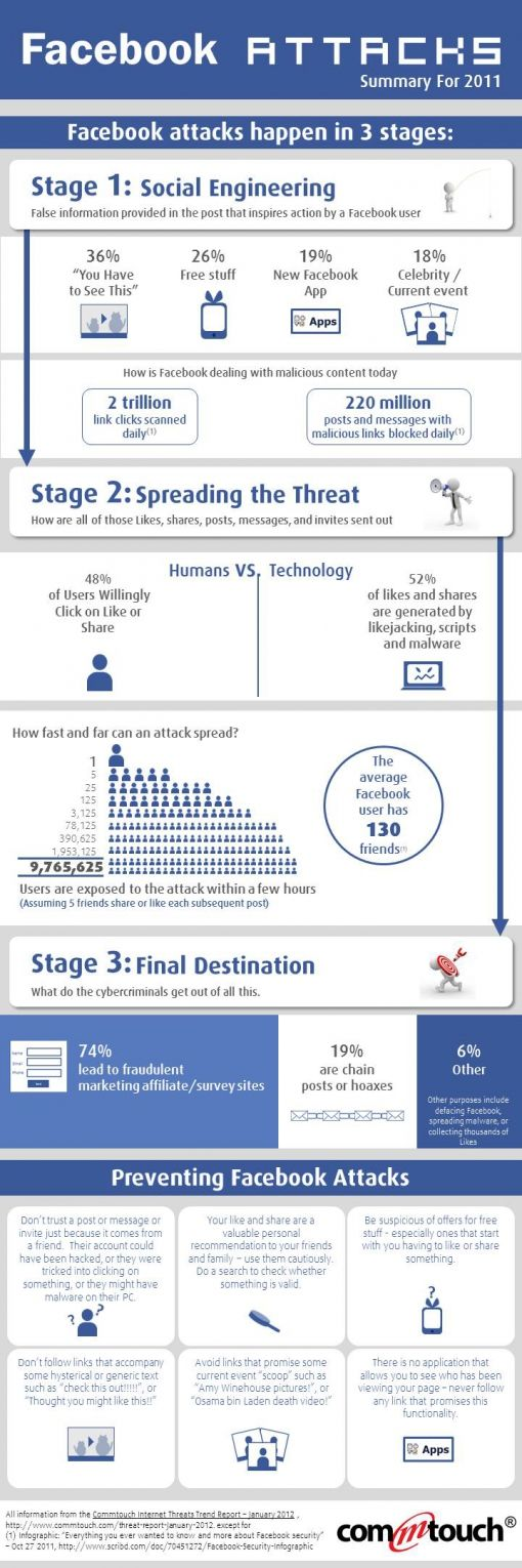 Infographic-Facebook-attack-trends-in-2011