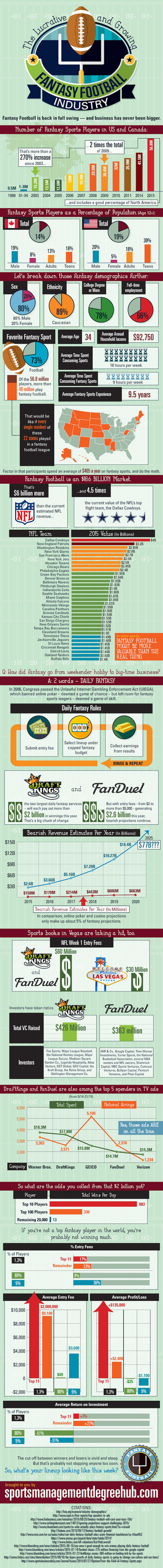 infographic fanatsty football