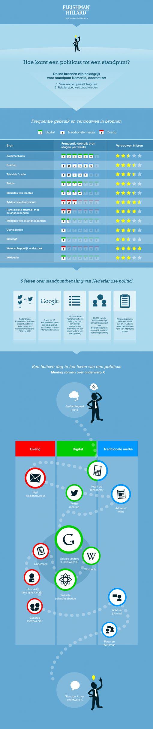 infographic_hoe_komt_politicus_tot_standpunt