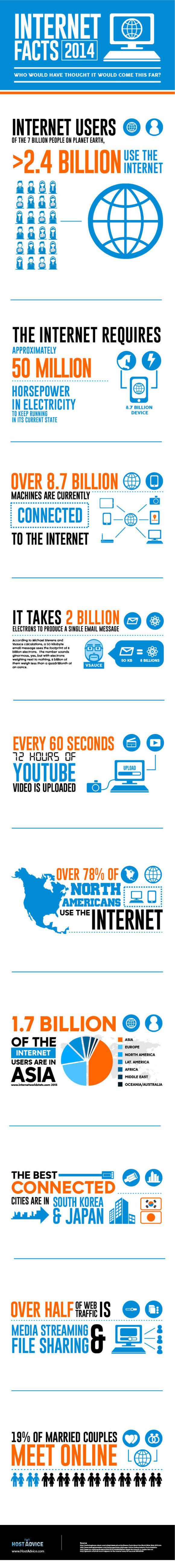 infographic internet feiten 2014