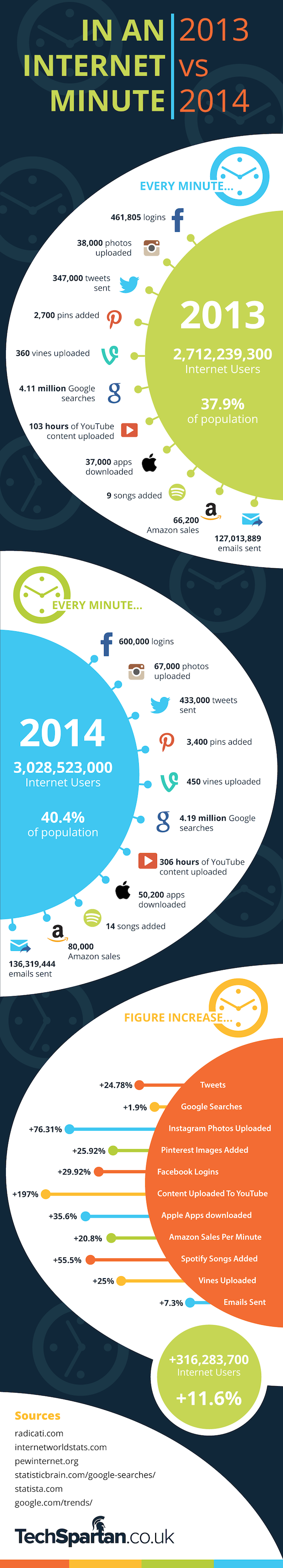 Infographic internet minute