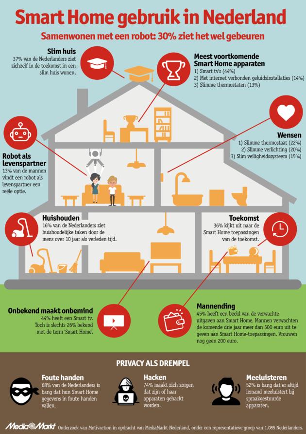 infographic-mediamarkt-smart-home-v1-0
