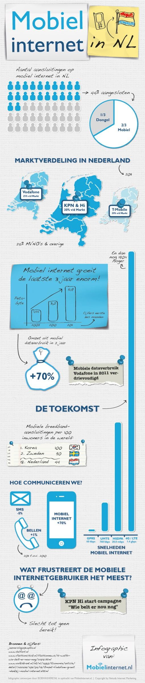 Infographic-Mobiel-Internet-2012