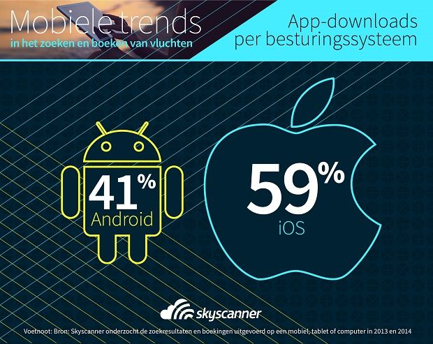 Infographic Mobile Trends - iOS-Android 2