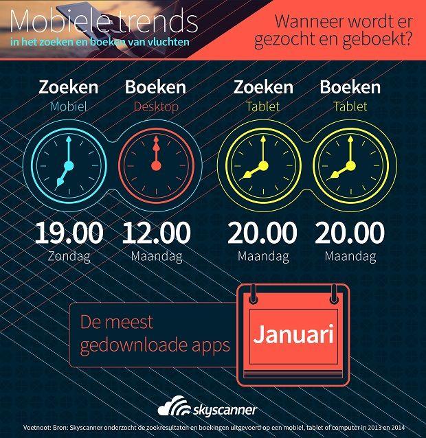 Infographic Mobile Trends - Tijdstippen
