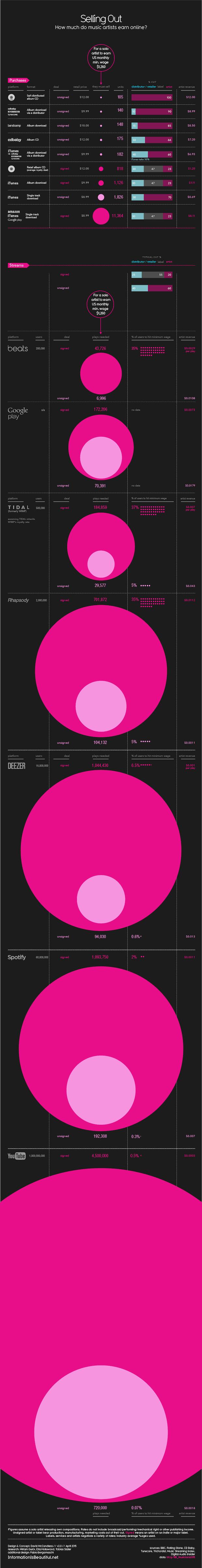 Infographic money musicians