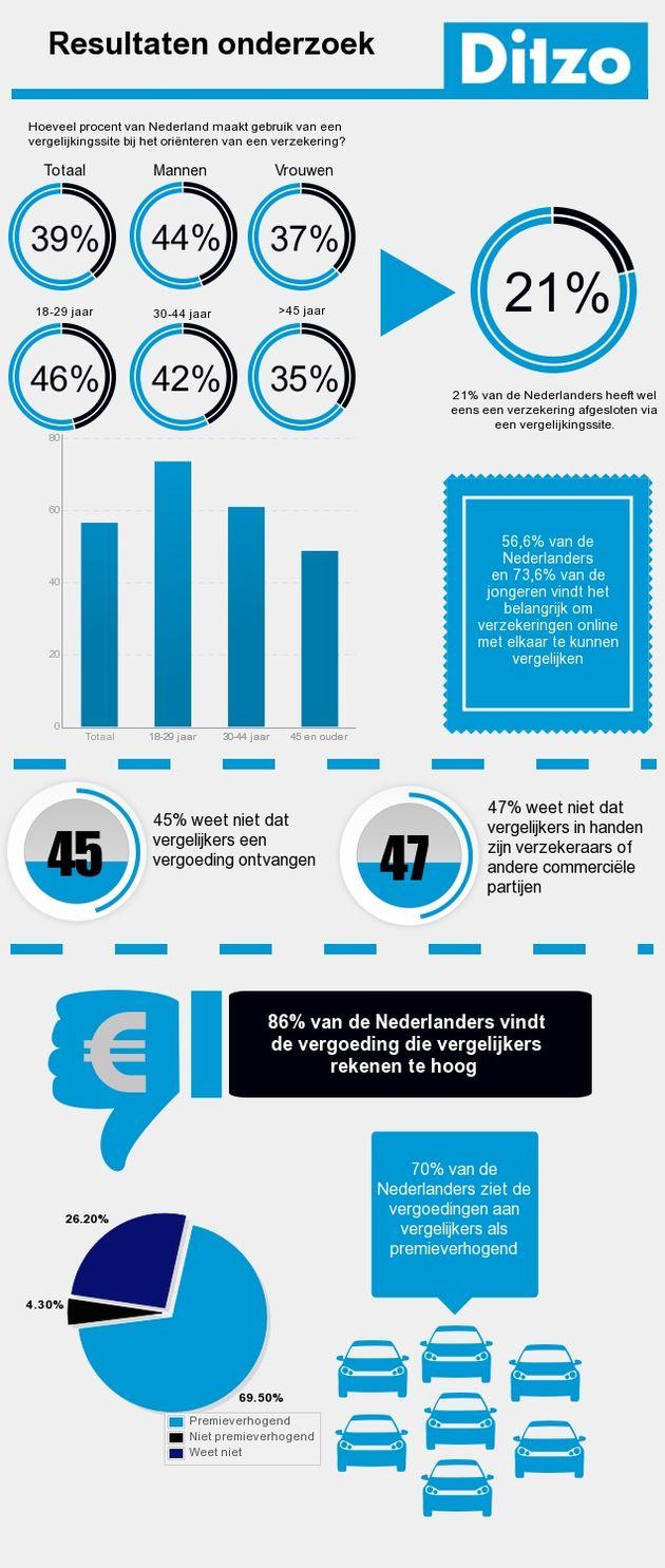 Infographic_onderzoeksresultaten