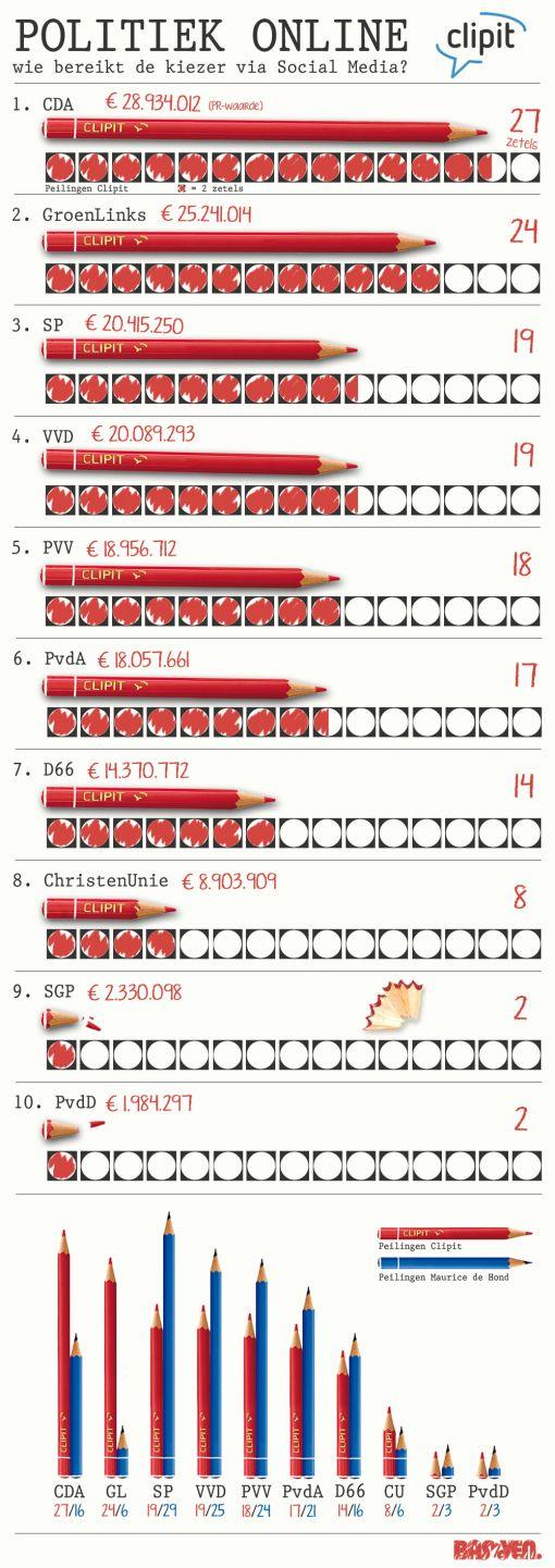 Infographic Politiek mei