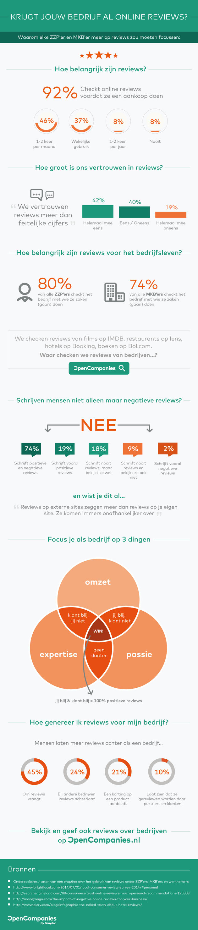 Infographic---Reviews-geven-OpenCompanies