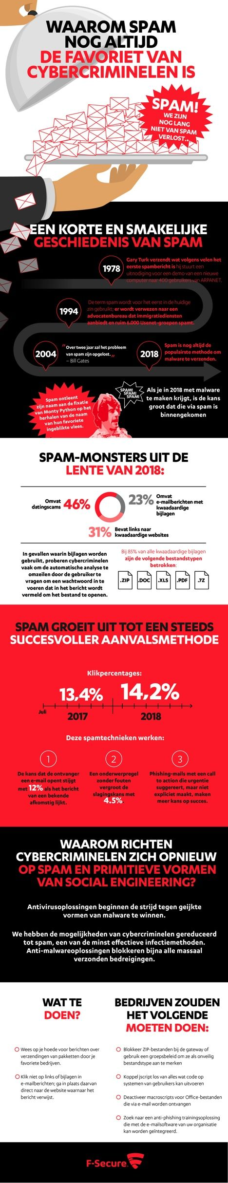 Infographic_Spam
