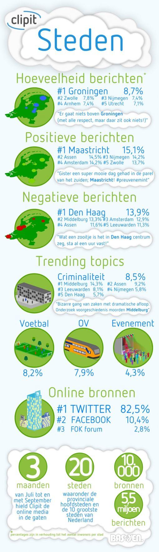 Infographic steden - Clipit