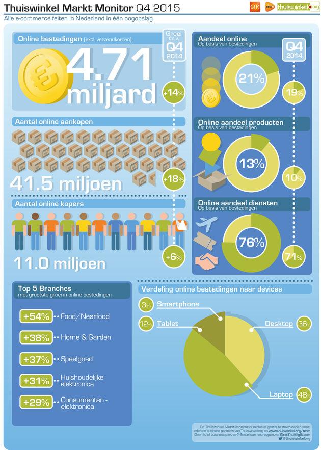 Infographic_Thuiswinkel_Markt_Monitor_2015_4