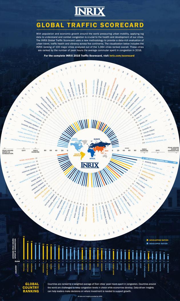 INRIX_TrafficScorecard_Global_EN_LR