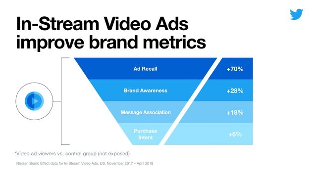 Instream video ads improve brand metrics twitter