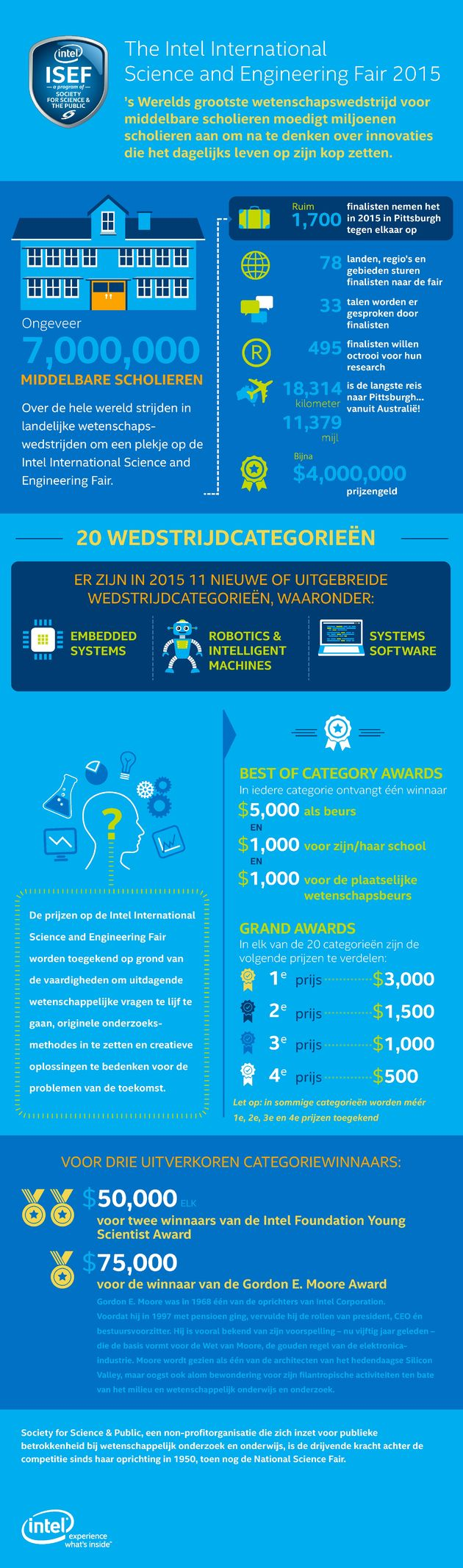 Intel_ScienceFair_infographic_Dutch