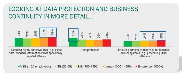 Internet en databeveiligingsbeleid vaak geen aandachtspunt bij kleine bedrijven
