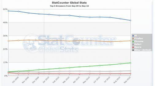 Internet Explorer wereldwijd voor het eerst onder de 50%