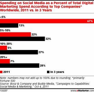Investeren in Social Media staat bij veel bedrijven op de planning