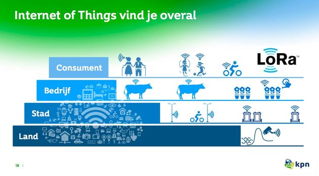 IoT-overal