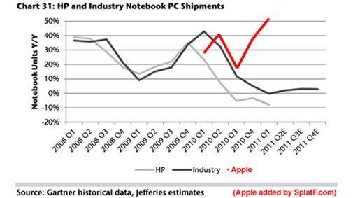 iPad maakt het leven van de pc-industrie zuur [Grafiek]