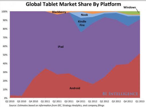 iPad_marketshare_Q3_2013