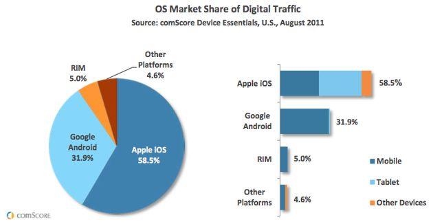 iPad zorgt in de VS voor meer internetverkeer dan de iPhone