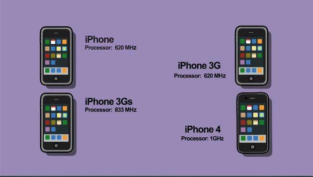 iPhone geschiedenis in bewegende infographic