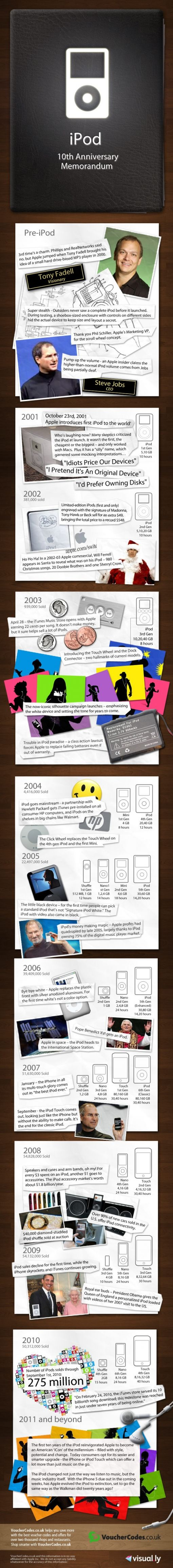 ipodbirthday_infographic