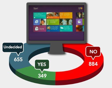 Is upgraden naar Windows 8 verstandig? [Infographic]